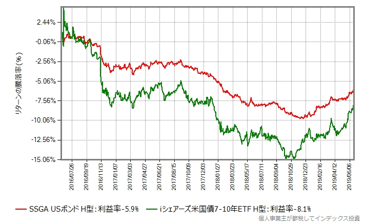 iシェアーズ米国債7-10年ETF(ヘッジあり)とのリターン比較