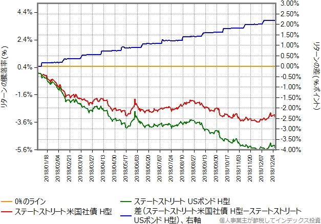 2018年の12ヶ月間を切り出したリターン比較グラフ