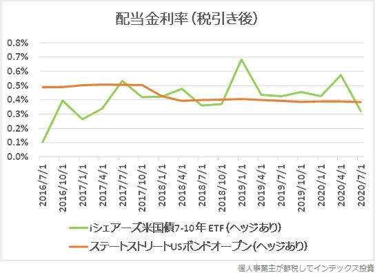 分配金の利率推移をiシェアーズ米国債7-10年ETF(ヘッジあり)と比較したグラフ