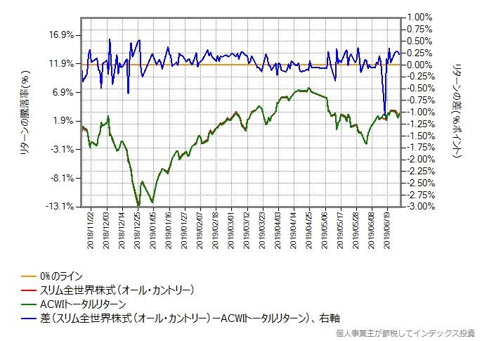 ACWIトータルリターンのリターンを年率0.15%ポイント増量したものとの比較