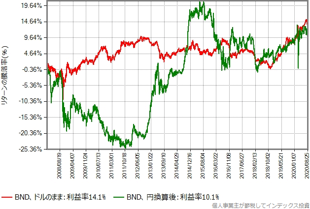 BNDのドルのままと円換算後の取引価格の推移の比較グラフ