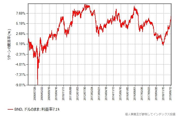 BNDの2008年年初からの取引価格の推移、ドルのまま
