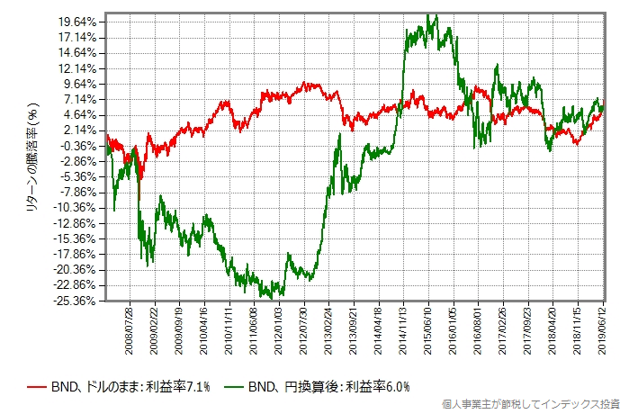 BNDの2008年年初からの取引価格の推移、円換算後を追加