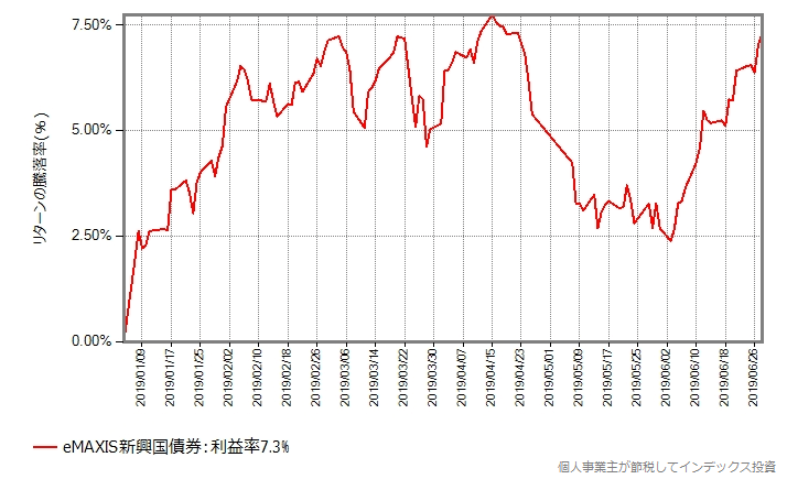 新興国株式債券