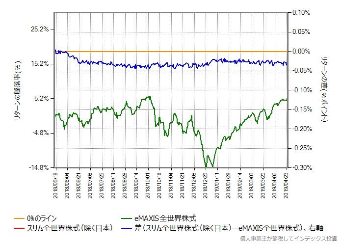 0.49%ポイント増量したものとのリターン比較