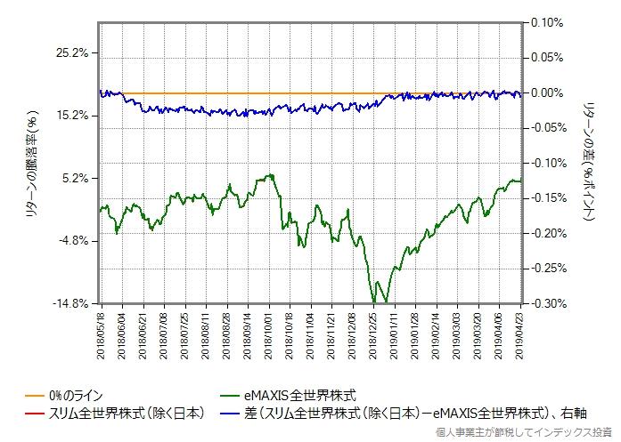 0.46%ポイント増量したものとのリターン比較