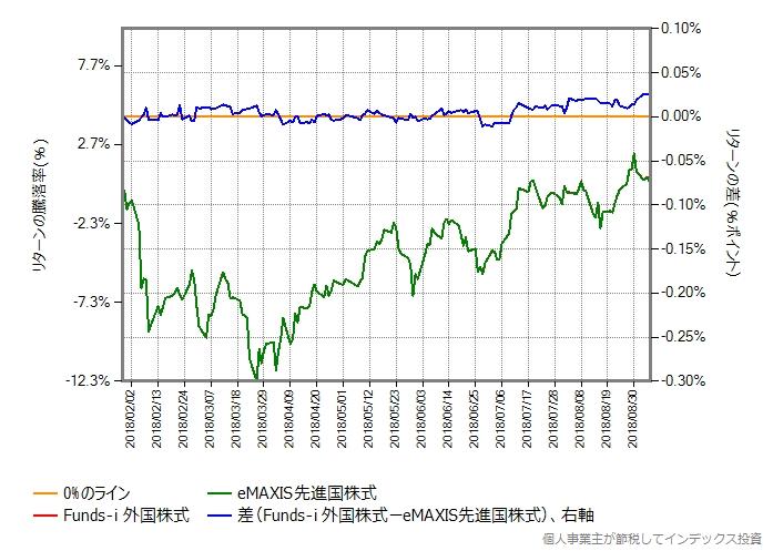 eMAXIS先進国株式 vs Funds-i 外国株式