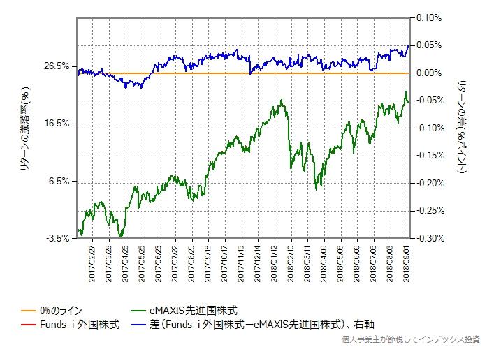 2017年1月27日から比較