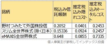 野村つみたて外国株投信、スリム全世界株式(除く日本)、eMAXIS全世界株式のトータルコスト比較