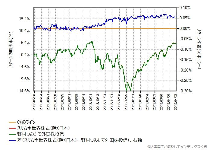 2018年5月15日から2019年4月25日までのリターン比較