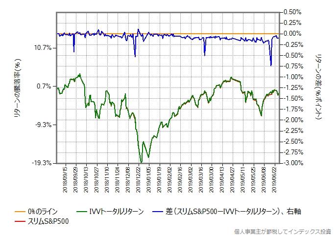 スリムS&P500 vs IVVトータルリターン