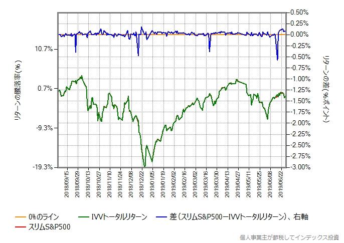 IVVトータルリターンの運用コストを年率0.22%ポイント増量したものとの比較