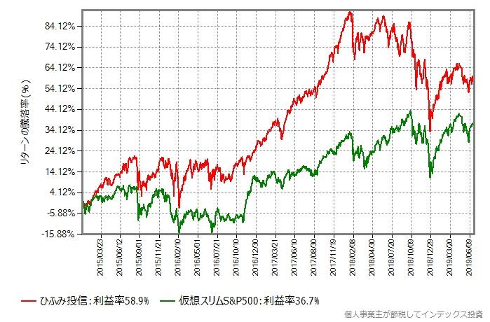 2015年年初から比較