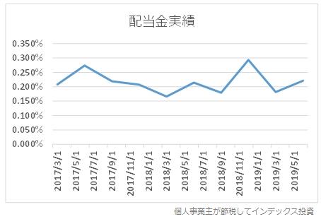 2017年以降の配当金利率の推移