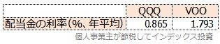 QQQとVOOの配当金の年平均を求めた表