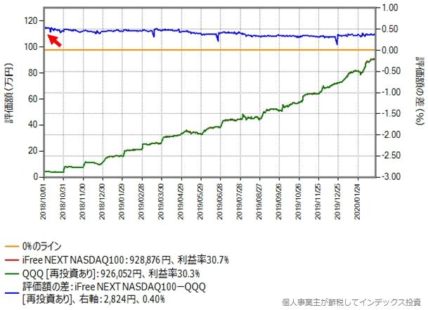 毎月の積立額が5万円の場合のシミュレーション結果のグラフ