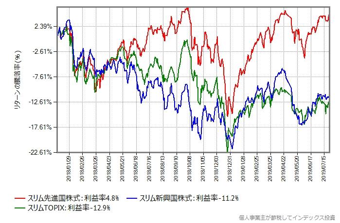 先進国株式、新興国株式、国内株式を代表してスリムシリーズの基準価額の推移