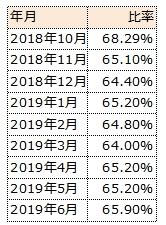 MSCIコクサイの米国株式比率の変化