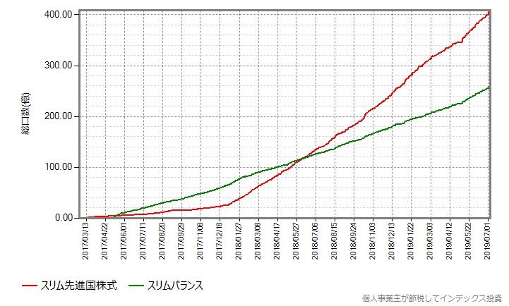 スリム先進国株式とスリムバランスの設定来の総口数の推移