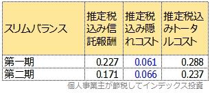 スリムバランスの運用報告書の数値を年率換算したもの
