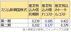 スリム新興国株式の運用報告書の数値を年率換算したもの