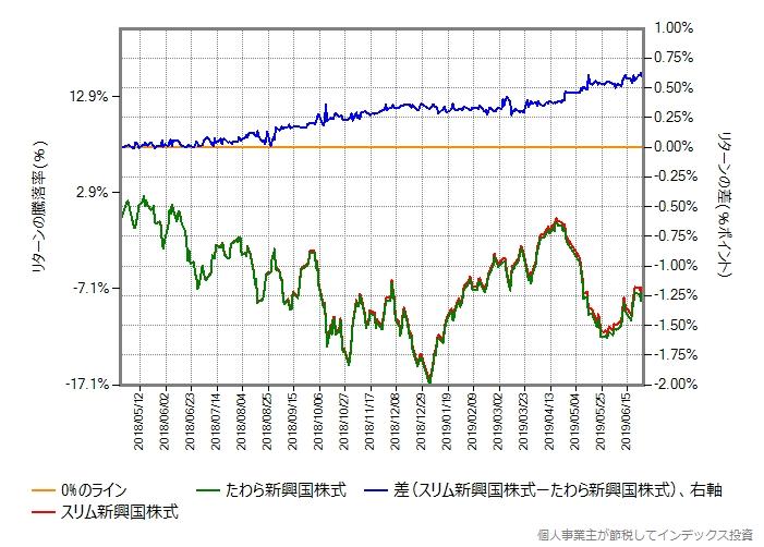 スリム新興国株式 vs たわら新興国株式