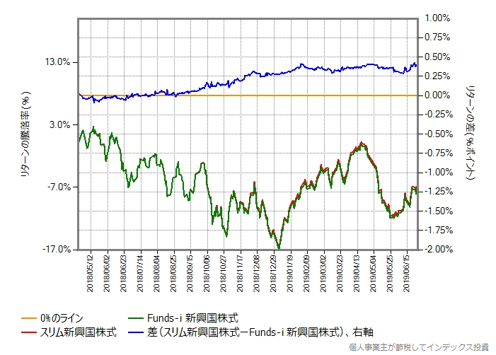 スリム新興国株式 vs Funds-i 新興国株式