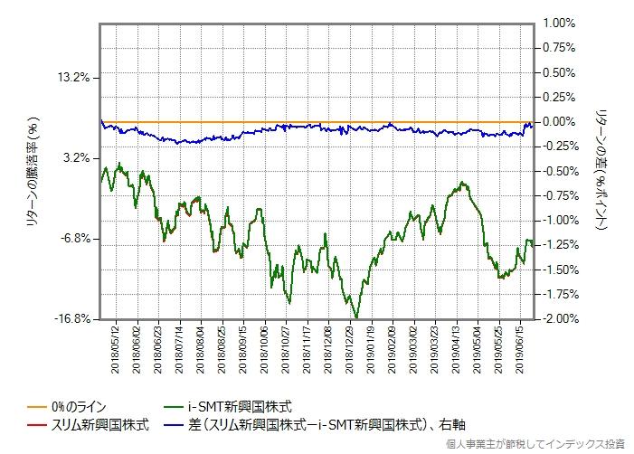 スリム新興国株式 vs i-SMT新興国株式