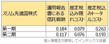 スリム先進国株式の第一期と第二期のトータルコスト比較表