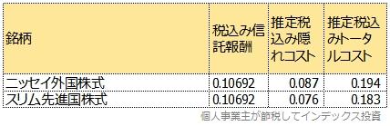 ニッセイ外国株式と比較