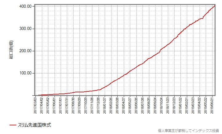 総口数の推移