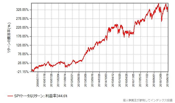 2009年以降