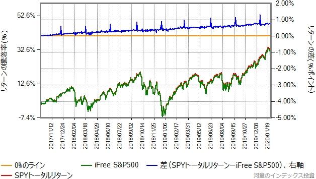 SPYトータルリターンとiFree S&P500の基準価額の比較