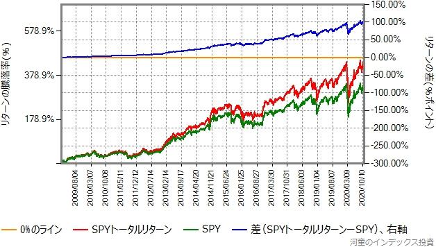 2009年年初からの、SPYの取引価格とトータルリターンの比較グラフ