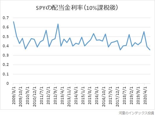 2009年以降のSPYの配当金利率の推移グラフ