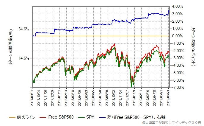 SPYの取引価格とiFree S&P500の基準価額の比較