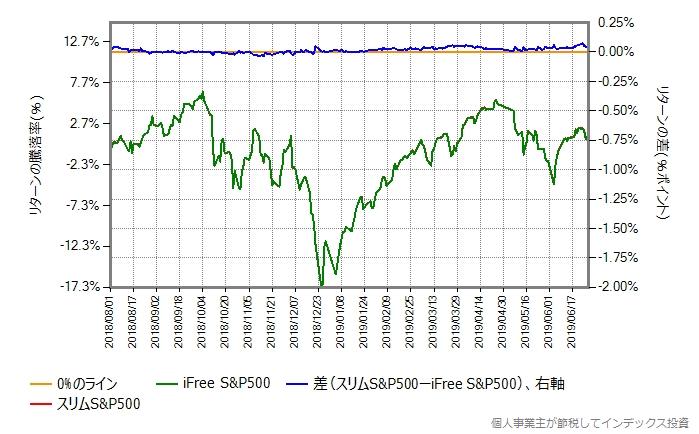 スリムS&P500 vs iFree S&P500
