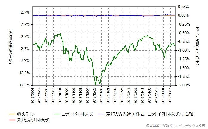 同じ期間のスリム先進国株式とニッセイ外国株式のリターン比較