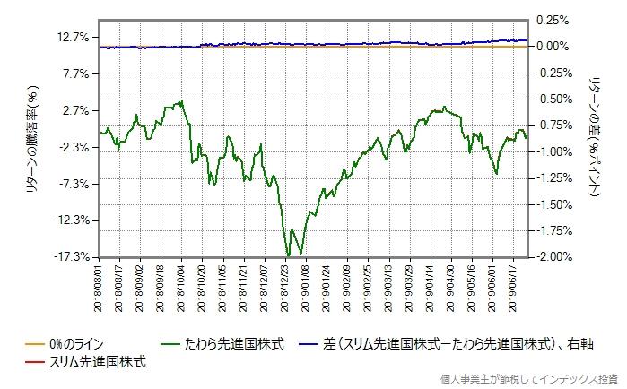 スリム先進国株式とたわら先進国株式のリターン差