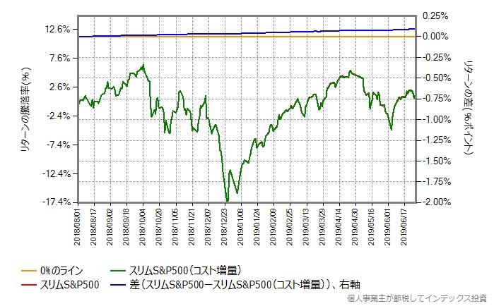 スリムS&P500と、そのコストを(控え目に)年率0.1%ポイント増量したもののリターン比較