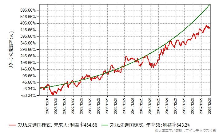 スリム先進国株式、2020年から40年間