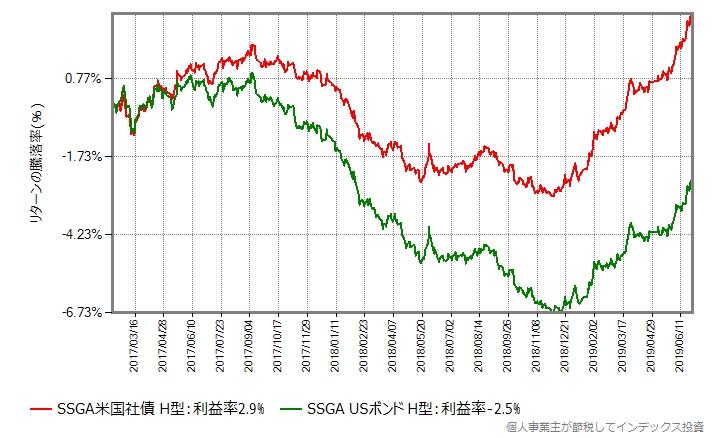 SSGA米国社債インデックス(ヘッジあり) vs SSGA USボンドオープン(ヘッジあり)
