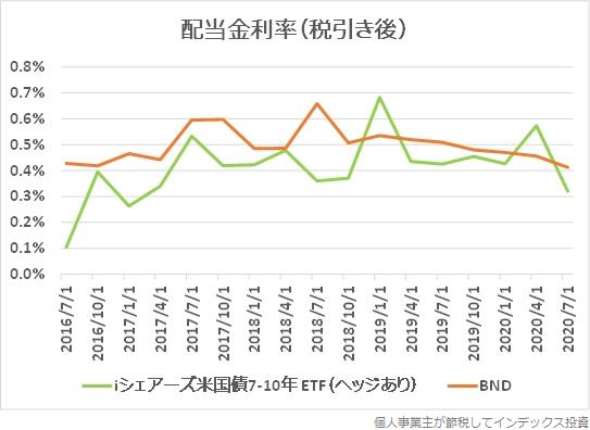 iシェアーズ米国債7-10年 ETF(ヘッジあり)とBNDの配当金の利率の推移グラフ