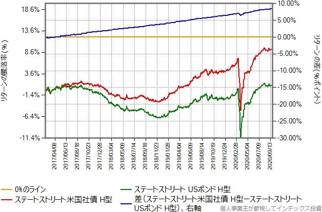ステートストリート米国社債インデックス(ヘッジあり)とステートストリートUSボンドオープン(ヘッジあり)のリターン比較グラフ