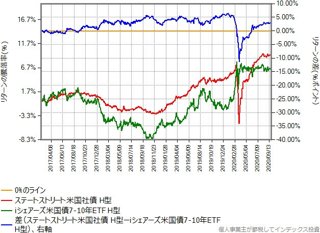 ステートストリート米国社債インデックス(ヘッジあり)とiシェアーズ米国債7-10年ETF(ヘッジあり)のリターン比較グラフ