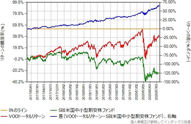 VOOトータルリターンとSBI米国中小型割安株ファンドのリターン比較