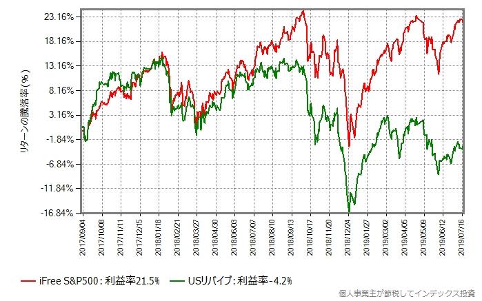 iFree S&P500 vs SBI米国中小型割安株ファンド