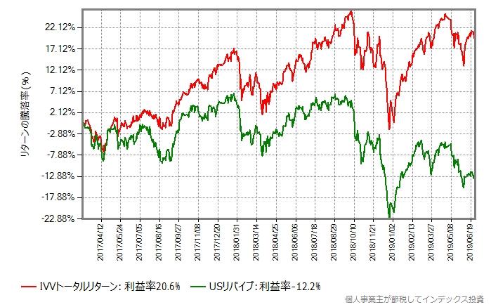 IVVトータルリターン vs SBI米国中小型割安株ファンド