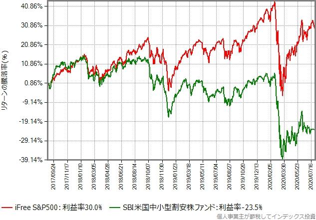 iFree S&P500とSBI米国中小型割安株ファンドのリターン比較