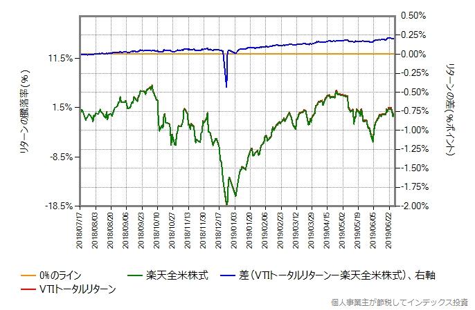 楽天全米株式 vs VTIトータルリターン